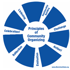 "Image of a blue circle with words coming out from the center like spokes on a wheel. The center reads ""Principles of Community Organizing""; the words coming out are: Listening,  Relationship building, Challenge, Action,  Evaluation, Reflection, Celebration."